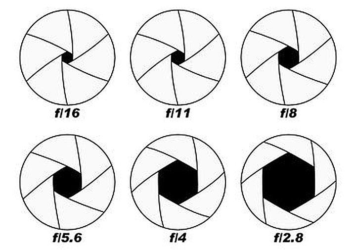 Разные отверстия при разных значениях числа F