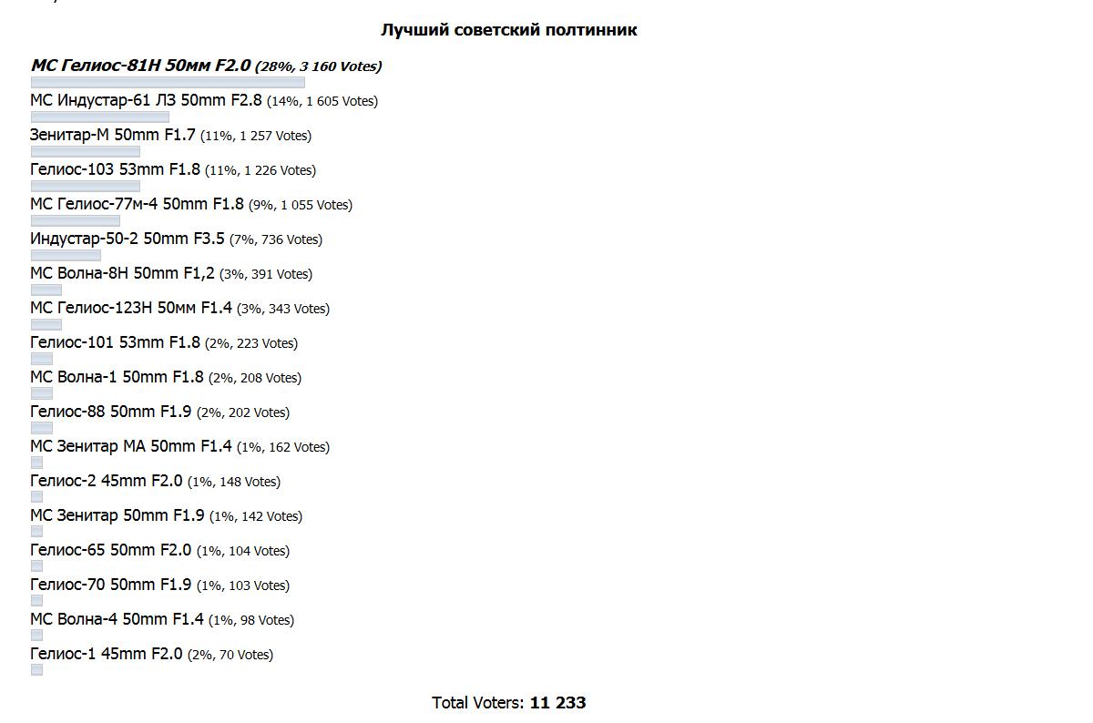 Результаті голосования на лучший советский полтинник