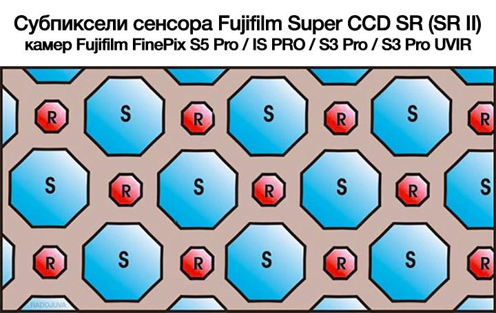 S-пиксели имеют обычную светочувствительность, свойственную классическим пикселям матриц, построенных по технологии CCD; R-пиксели меньшего размера и имеют меньшую чувствительность к свету, чем S-пиксели и предназначаются для регистрации деталей в ярких участках кадра.
