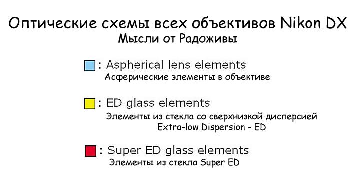 Оптические схемы всех объективов Nikon DX