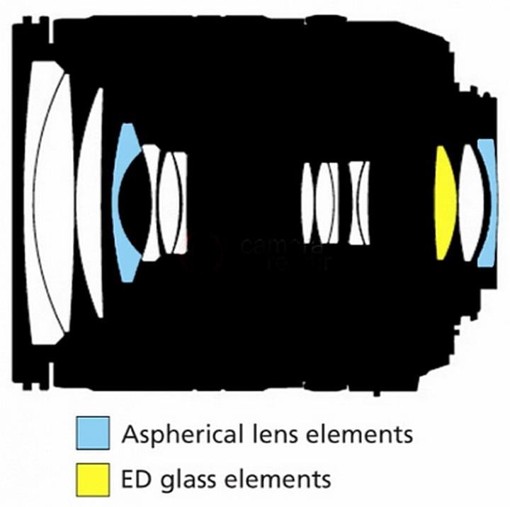 Optical design Nikon 18-135mm f / 3.5-5.6G IF-ED AF-S DX Zoom-Nikkor