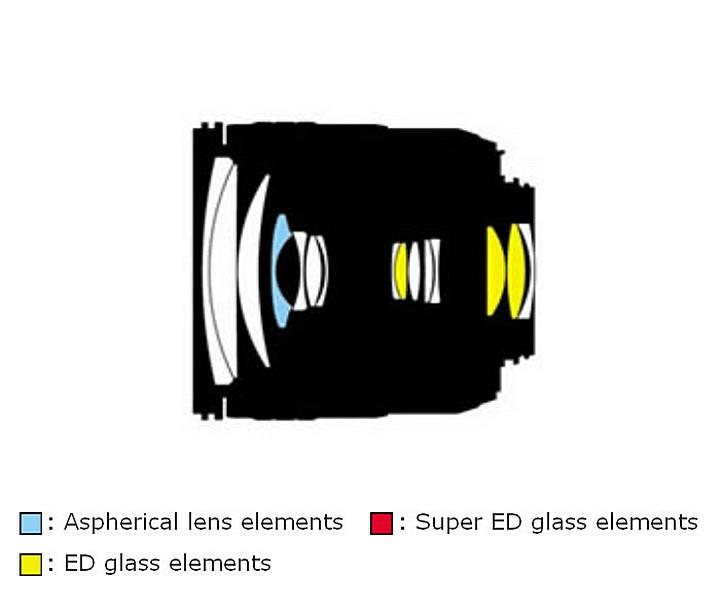 Оптическая схема объектива Nikon 18-70mm f/3.5-4.5G IF-ED AF-S DX Zoom-Nikkor