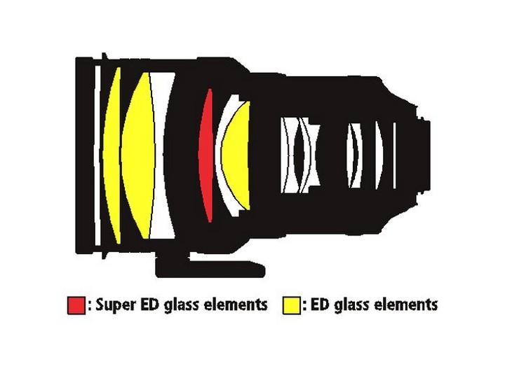 Оптическая схема Nikon 200mm f/2.0G ED AF-S VR II Nikkor