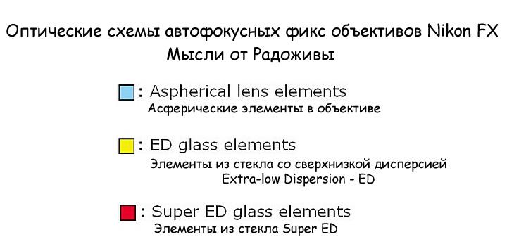 Оптические схемы автофокусных полнокадровых фиксов для Nikon