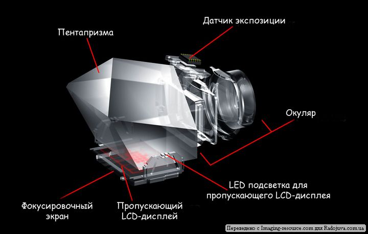 Устройство видоискателя на современных камерах
