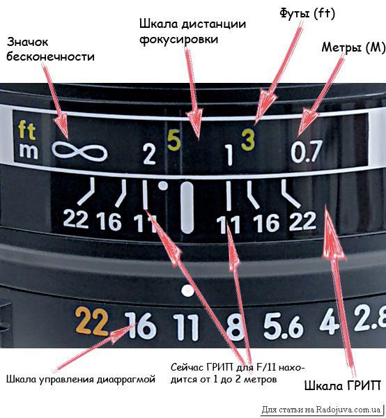 Индикаторы на объективе
