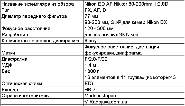 Основные характеристики Nikon ED AF Nikkor 80-200mm 1:2.8D (MK2)