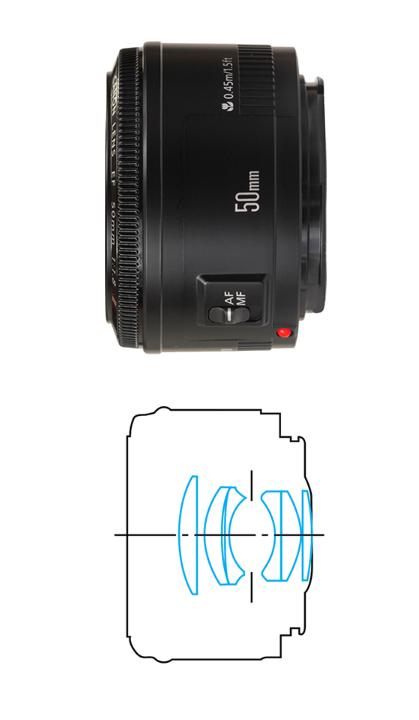 Оптическая схема Canon EF 50mm F/1.8 II. 6 элементов в 5 группах, схема типа Planar