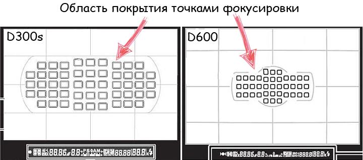 Разница в зонах покрытия кадра