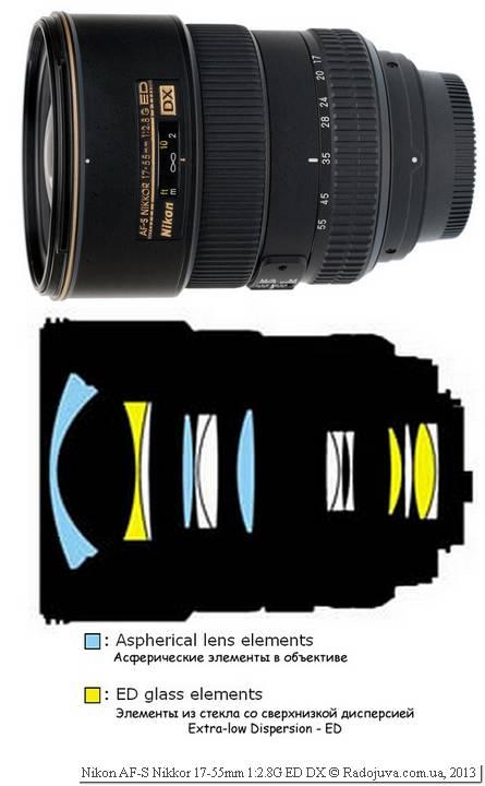 Оптическая схема Nikon 17-55mm