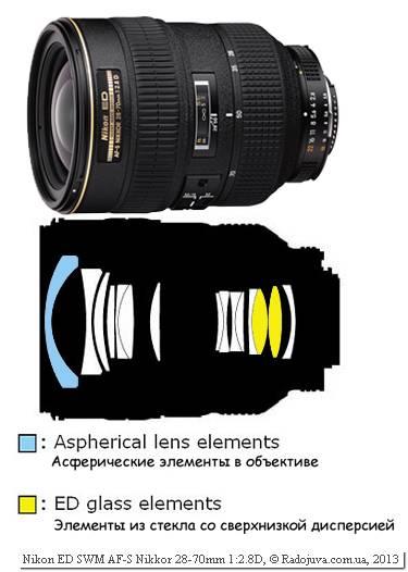 Оптическая схема Nikon AF-S 28-70mm F2.8D IF-ED
