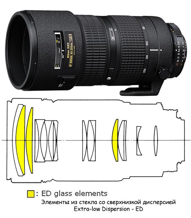 Оптическая схема Nikon ED 80-200mm f/2.8D AF Nikkor (MKIII)