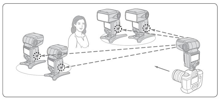 Система креативного освещения из нескольких внешних вспышек под управлением внешней вспышки на камере. Картинка из инструкции к SB-910