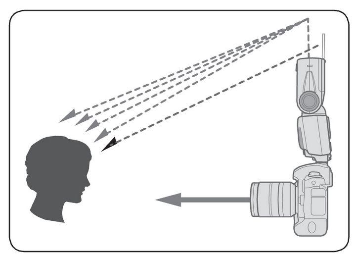 Обычная карточка - пример использования. Картинка из инструкции к SB-910
