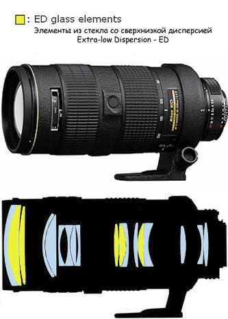 Оптическая схема объектива Nikon 80-200 2.8 AF-S