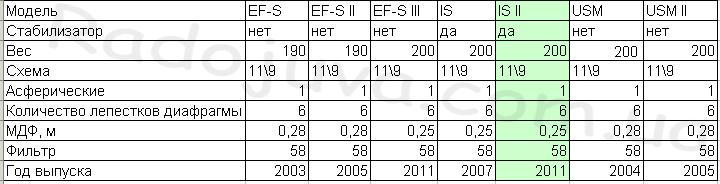 Объективы Canon EF-S 18-55