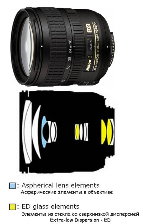 Оптическая схема обїектива Nikon 18-70nn AF-S