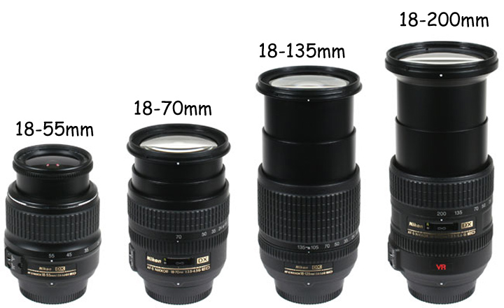 The sizes of some lenses in comparison with the Nikon 18-70mm AF-S
