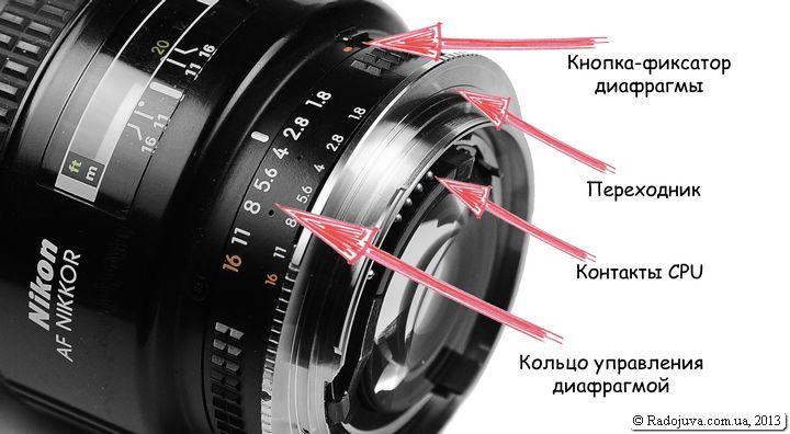 Управлять диафрагмой на объективах Non-G типа можно с помощью кольца диафрагмы