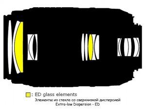 Оптическая схема Nikon DX AF-S NIKKOR 55-300mm 1:4.5-5.6G ED VR SWM HRI