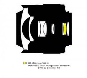 Оптическая схема Nikon DX Fisheye 10.5/2.8G
