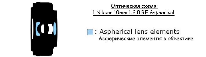 Оптическая схема объектива 1 NIKKOR 10mm f/2.8