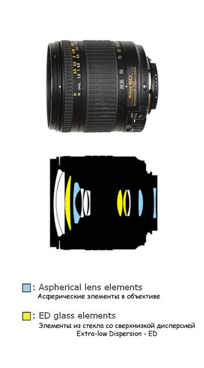Оптическая схема AF Zoom-Nikkor 28-200mm f/3.5-5.6G IF-ED