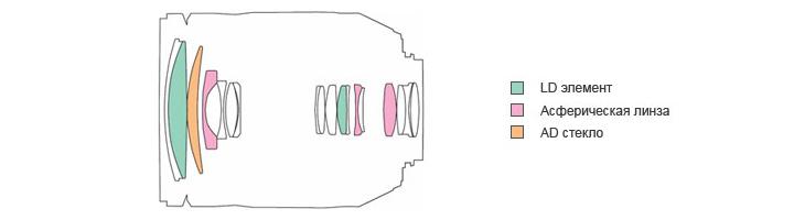 Оптическая схема Tamron AF 18-270mm f/3.5-6.3 Di II LD [IF] VC macro