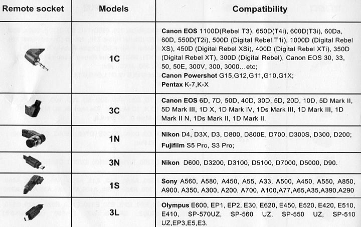 Кабели для Commlite ComTrig T320