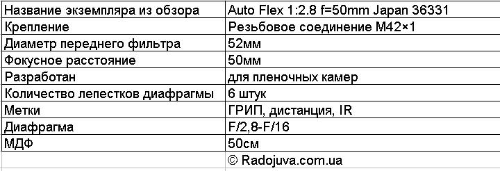 Основная информация по объективу Auto Flex
