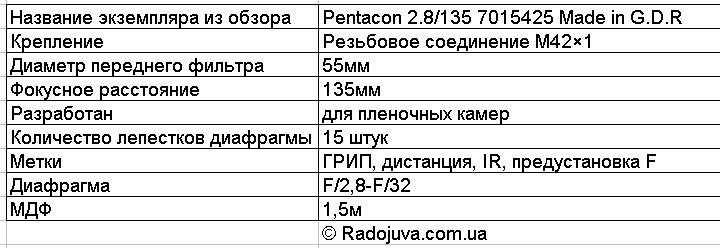 ТХ Pentacon 2.8/135