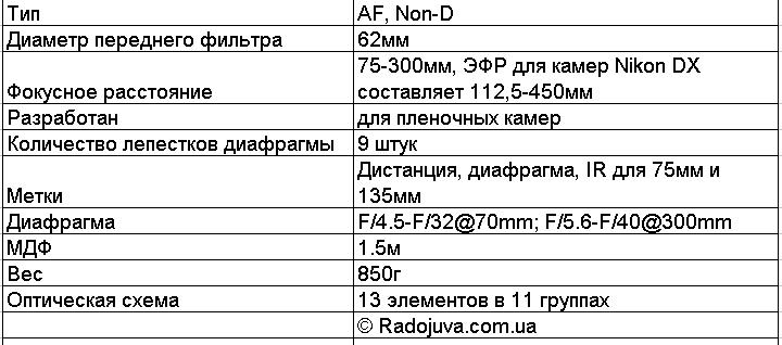 Основная информация про Nikon AF Nikkor 75-300mm 1:4.5-5.6