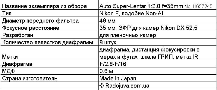 Характеристики Auto Super-Lentar 1:2.8 f=35mm