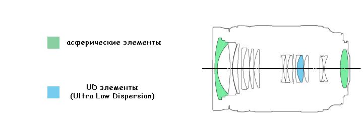 Оптическая схема Canon Zoom Lens EF 24-70mm 1:2.8 L USM