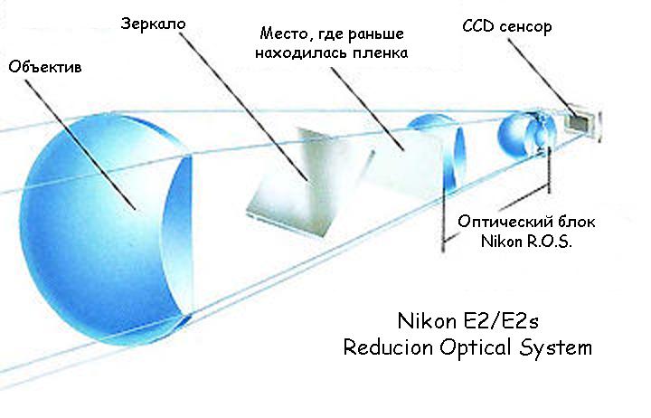 Принципиальная схема работы квази-полноформатной камеры