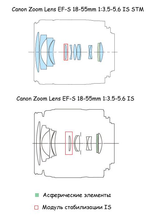 Оптические схемы двух объективов IS и STM