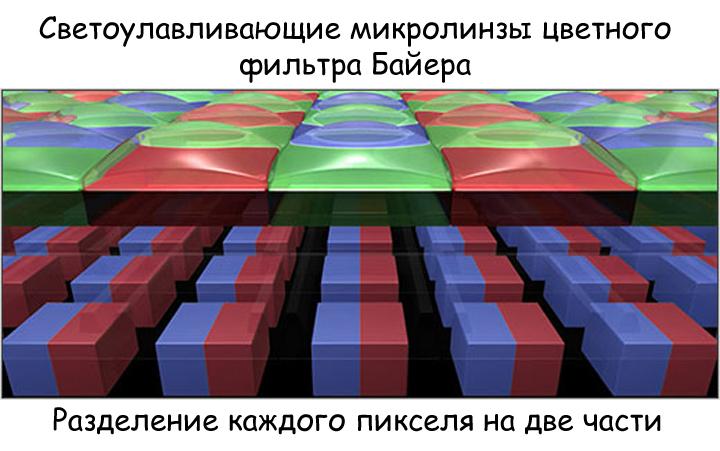 Разделение пикселя на две части для выполнения фазовой фокусировки
