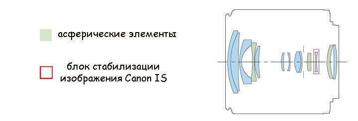 Оптическая схема Canon Zoom Lens EF-M 18-55mm 1:3.5-5.6 IS STM на камере Canon EOS M