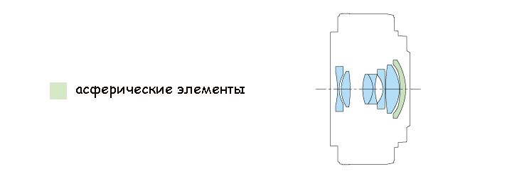 Оптическая схема Canon Lens EF-M 22mm 1:2 STM
