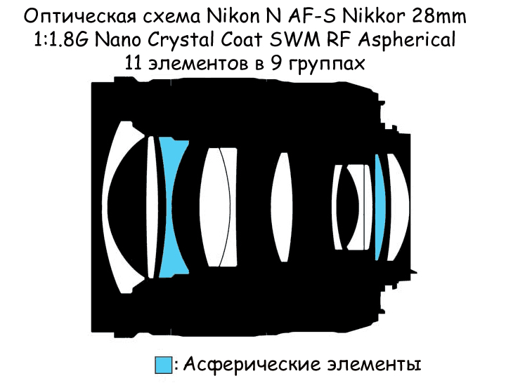 Оптическая схема Nikon N AF-S Nikkor 28mm 1:1.8G Nano Crystal Coat SWM RF Aspherical