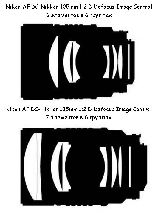 Оптические схемы объективов DC-Nikkor