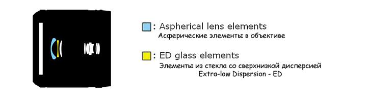 Оптическая схема объектива