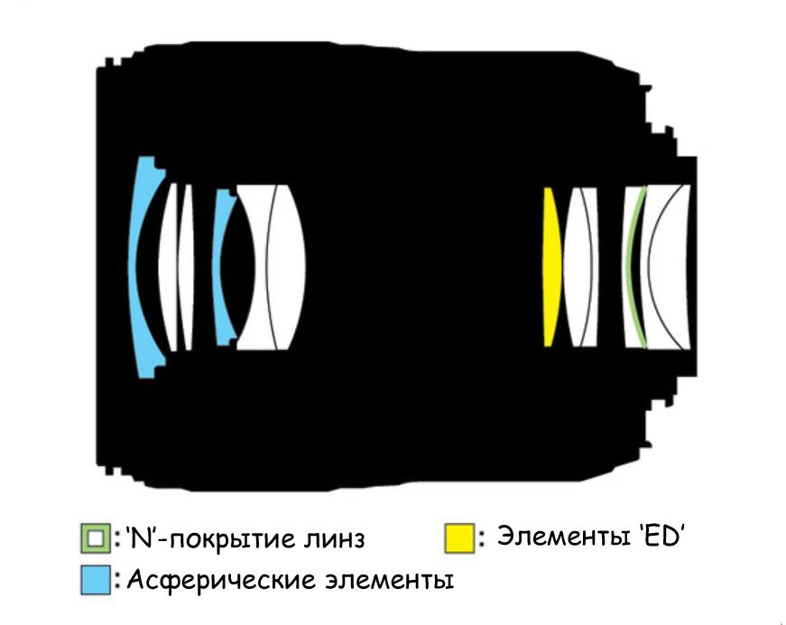 Оптическая схема Nikon N AF-S Nikkor 60mm 1:2.8G SWM ED IF Aspherical Micro 1:1 Nano Crystal Coat