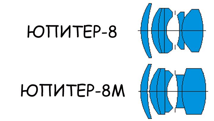 Разница в оптических схемах ЮПИТЕР-8 и ЮПИТЕР-8М
