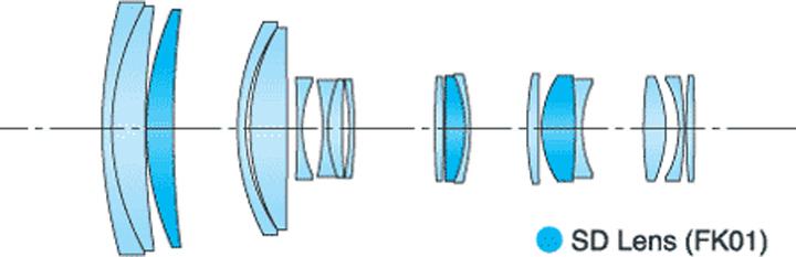 Оптическая схема Tokina 50-135