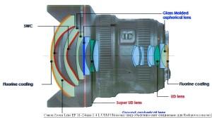 Оптическая схемак Canon 11-24