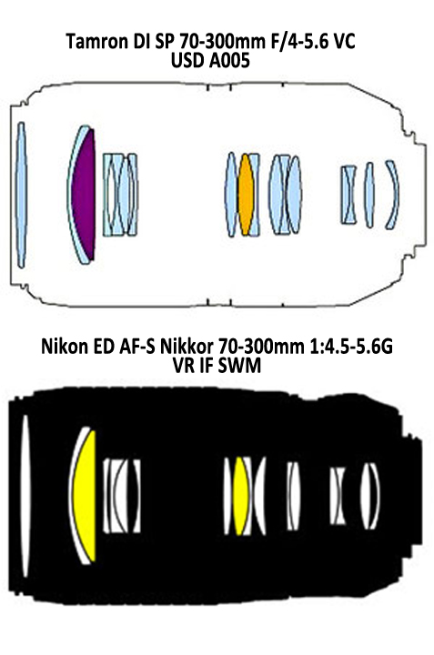 Оптическая схема Tamron A005 и Nikon ED AF-S Nikkor 70-300mm 1:4.5-5.6G VR IF SWM
