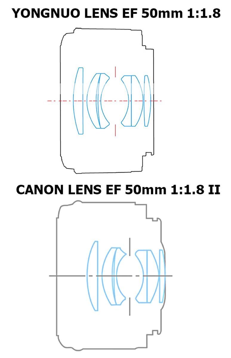 Оптическая схема YONGNUO LENS EF 50mm 1:1.8 в сравнении с Canon Lens EF 50mm 1:1.8 II.