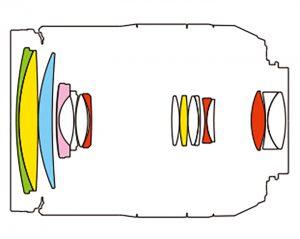 Tamron 16-300 оптическая схма
