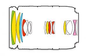 Оптическая схема Tamron 28-300 VC PZD
